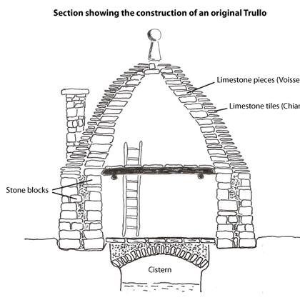 #Patrimonio - Trulli